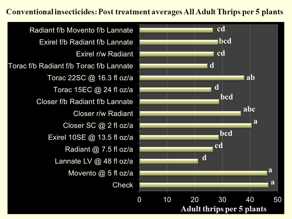 Conventional insecticides: Post treatment averages All Adult Thrips per 5 plants