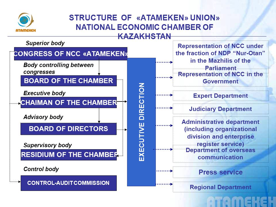 STRUCTURE OF «АTAMEKEN» UNION» NATIONAL ECONOMIC CHAMBER OF KAZAKHSTAN