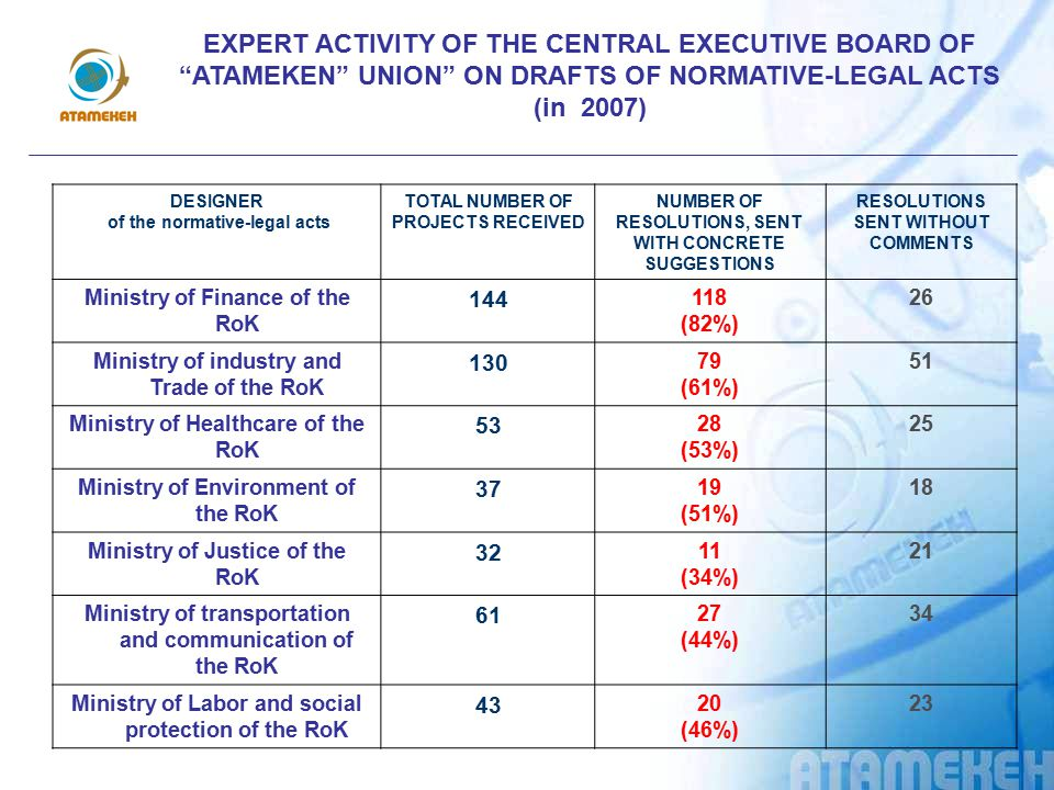 EXPERT ACTIVITY OF THE CENTRAL EXECUTIVE BOARD OF ATAMEKEN UNION ON DRAFTS OF NORMATIVE-LEGAL ACTS (in 2007)