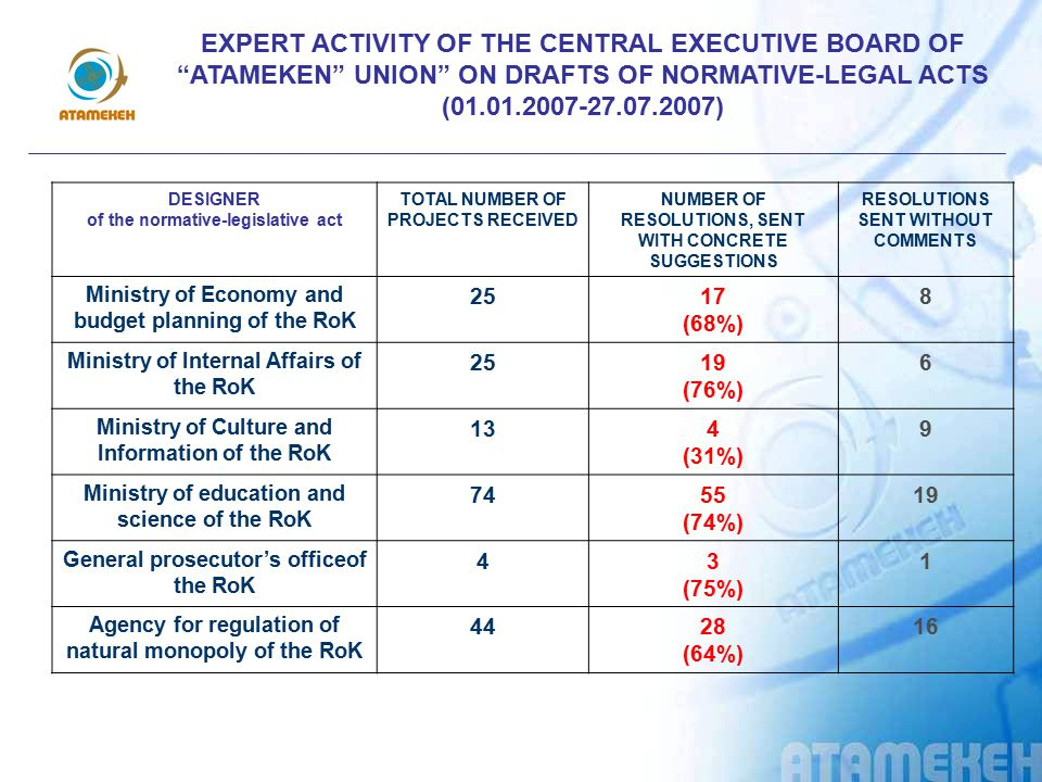 EXPERT ACTIVITY OF THE CENTRAL EXECUTIVE BOARD OF ATAMEKEN UNION ON DRAFTS OF NORMATIVE-LEGAL ACTS (01.01.2007-27.07.2007)