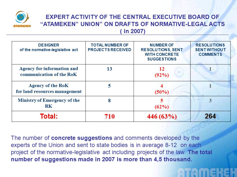 EXPERT ACTIVITY OF THE CENTRAL EXECUTIVE BOARD OF ATAMEKEN UNION ON DRAFTS OF NORMATIVE-LEGAL ACTS ( in 2007)