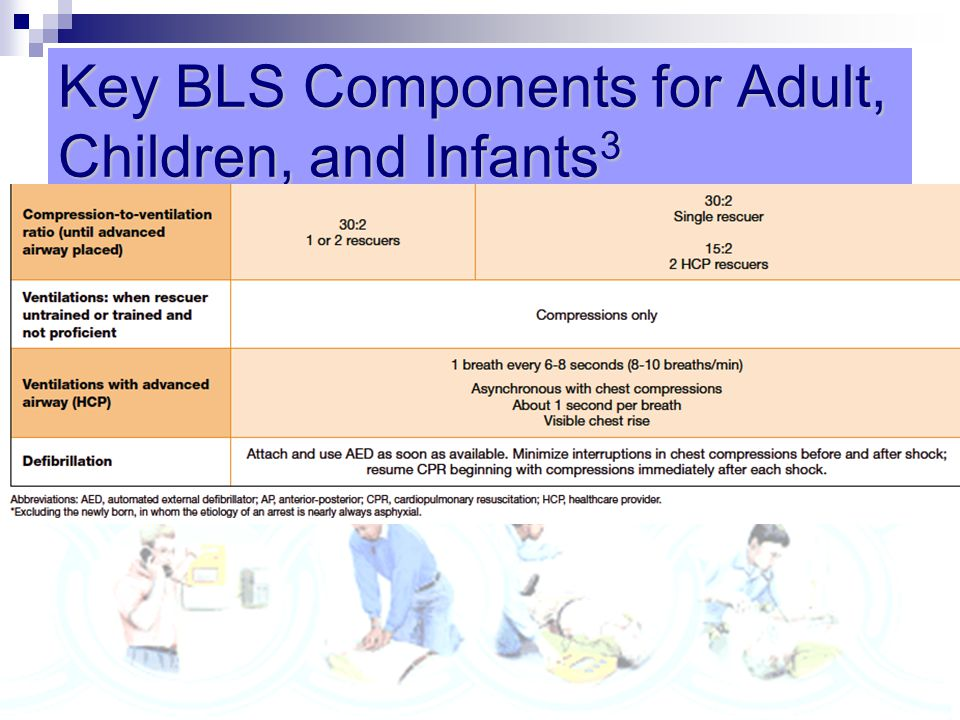 Key BLS Components for Adult, Children, and Infants3