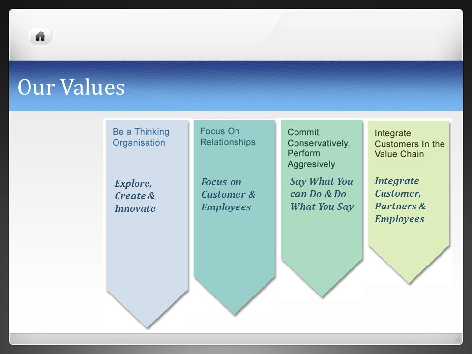Our Values Explore, Create & Innovate Focus on Customer & Employees