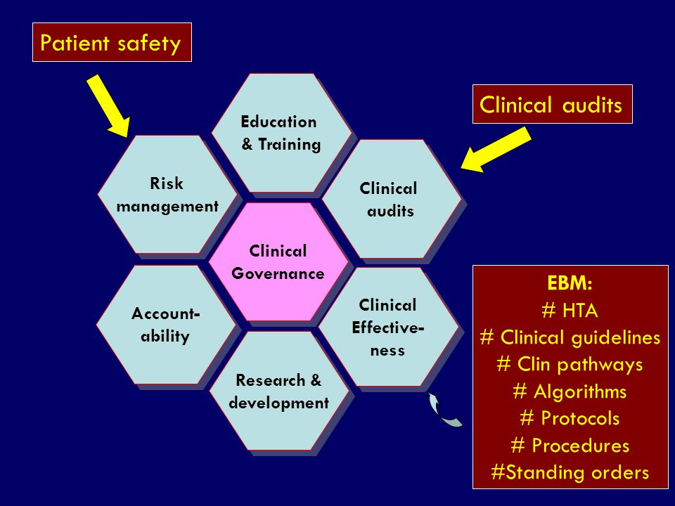 Patient safety Clinical audits EBM: # HTA # Clinical guidelines