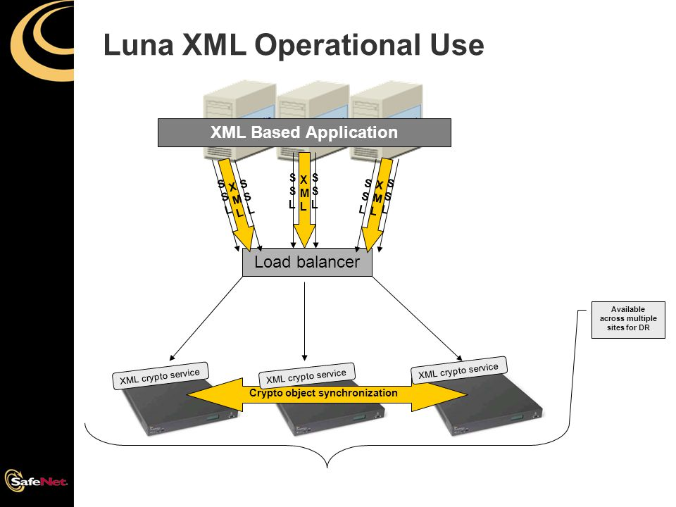 Luna XML Operational Use