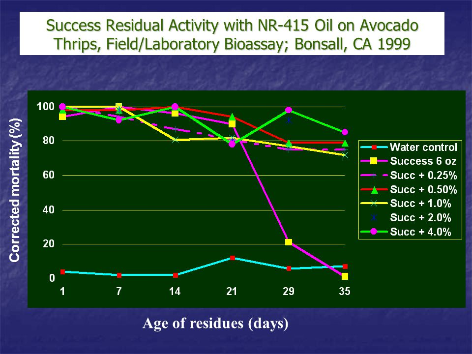 Success Residual Activity with NR-415 Oil on Avocado Thrips, Field/Laboratory Bioassay; Bonsall, CA 1999