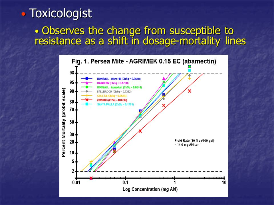 Toxicologist Observes the change from susceptible to resistance as a shift in dosage-mortality lines.