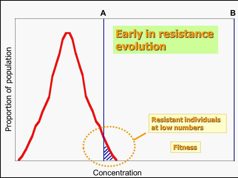 Early in resistance evolution A B Proportion of population