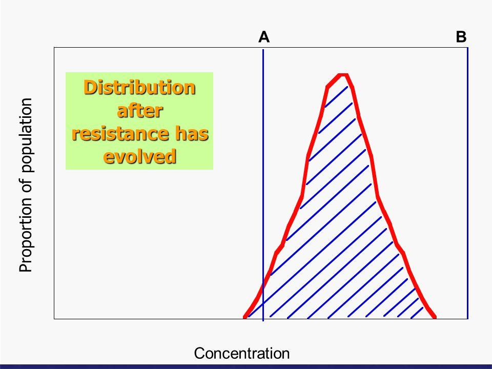 Distribution after resistance has evolved