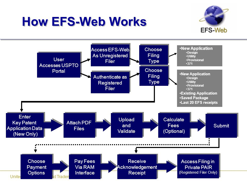 How EFS-Web Works User Accesses USPTO Portal Access EFS-Web