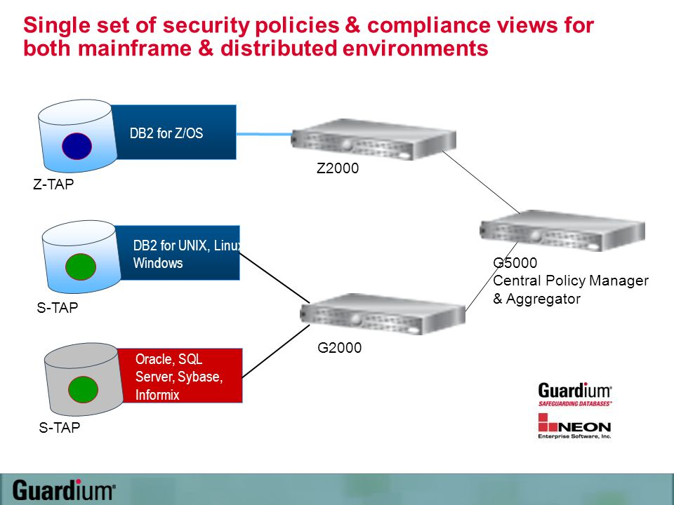 Single set of security policies & compliance views for both mainframe & distributed environments
