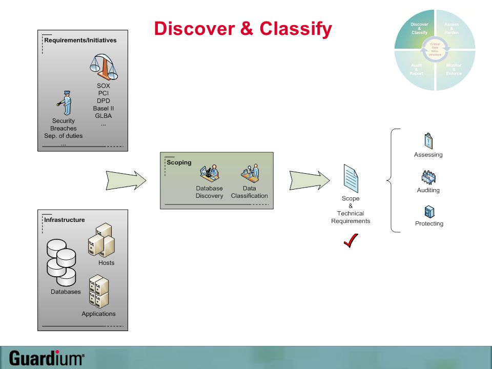 Discover & Classify