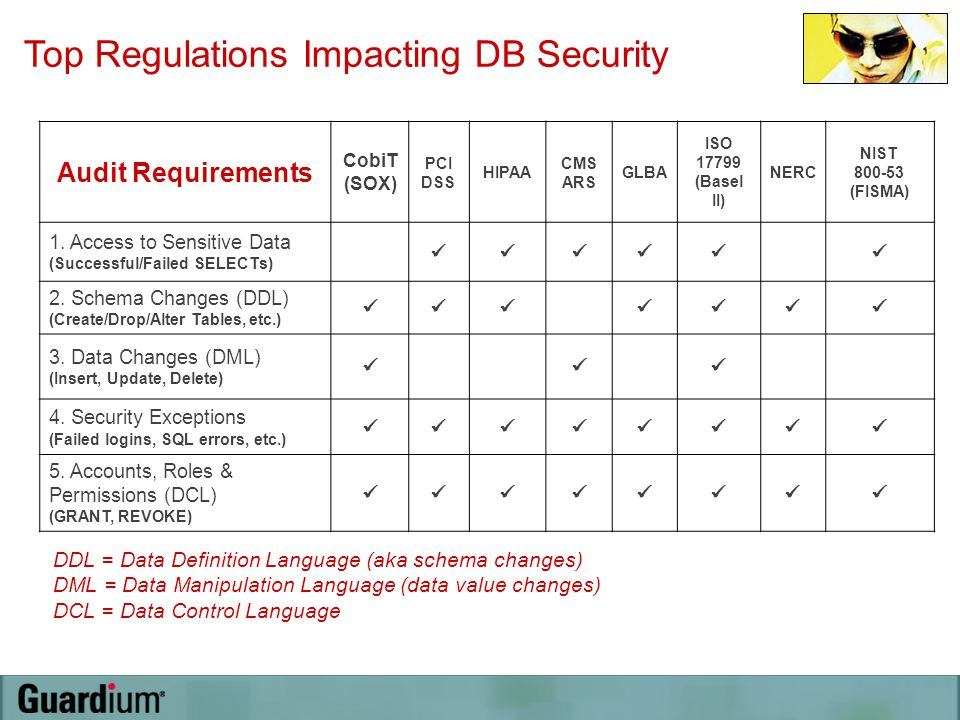 Top Regulations Impacting DB Security