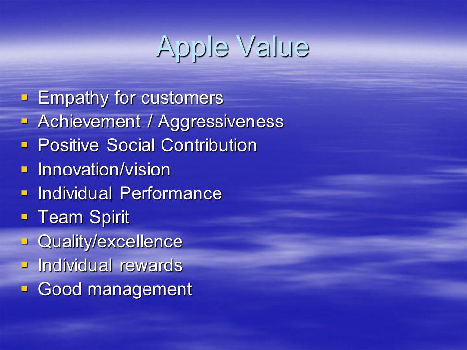 Apple Value Empathy for customers Achievement / Aggressiveness