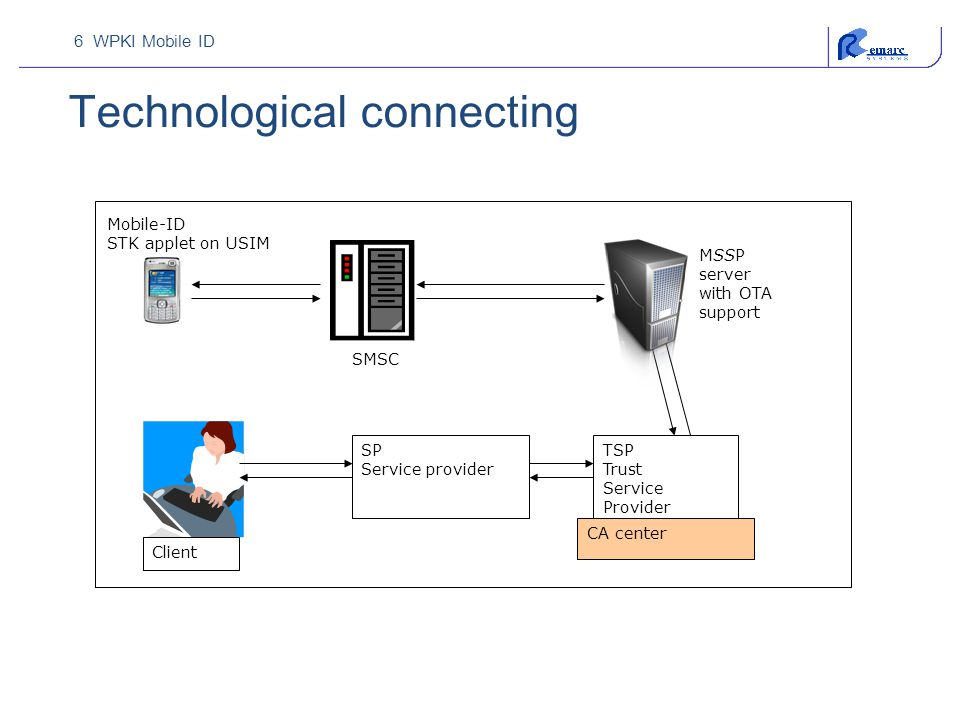 Technological connecting