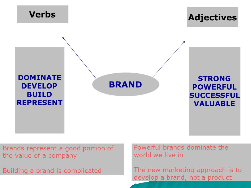 Verbs Adjectives BRAND