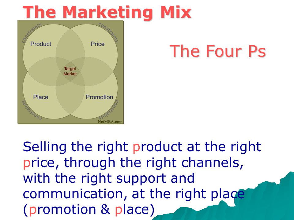 The Marketing Mix The Four Ps