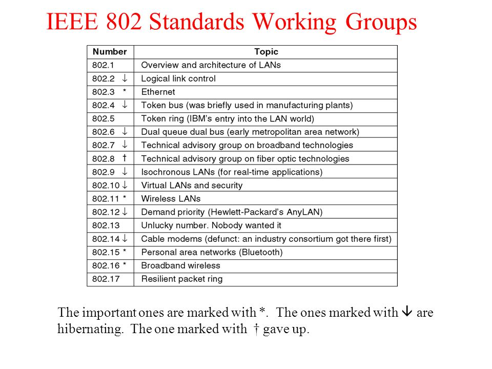 IEEE 802 Standards Working Groups