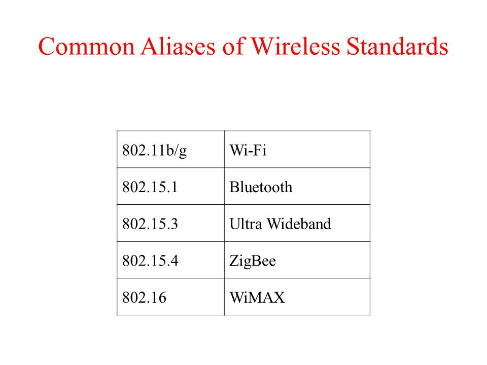 Common Aliases of Wireless Standards