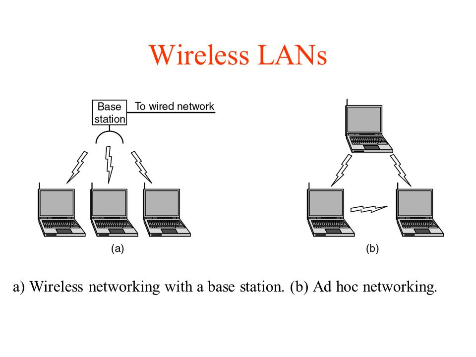 Wireless LANs a) Wireless networking with a base station. (b) Ad hoc networking.