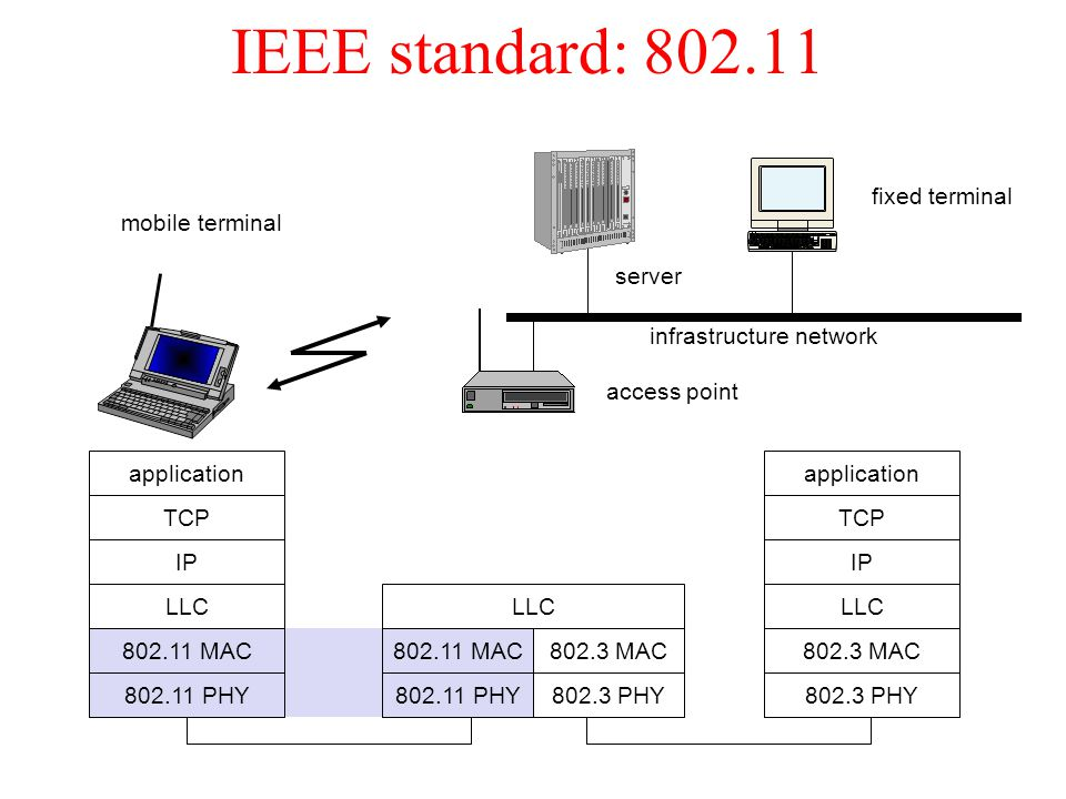 IEEE standard: 802.11 fixed terminal mobile terminal server