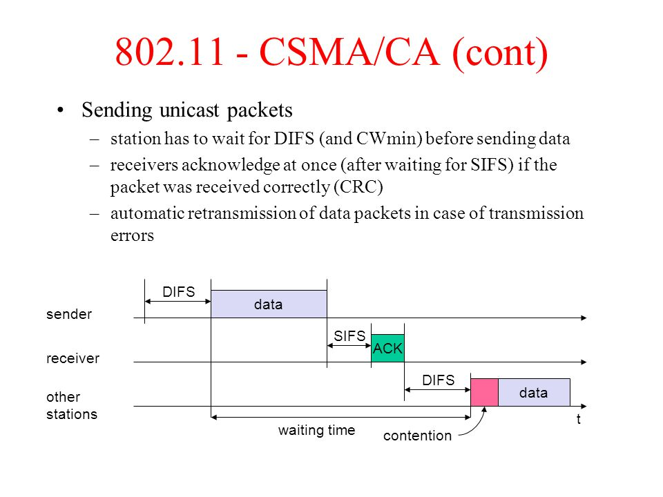 802.11 - CSMA/CA (cont) Sending unicast packets