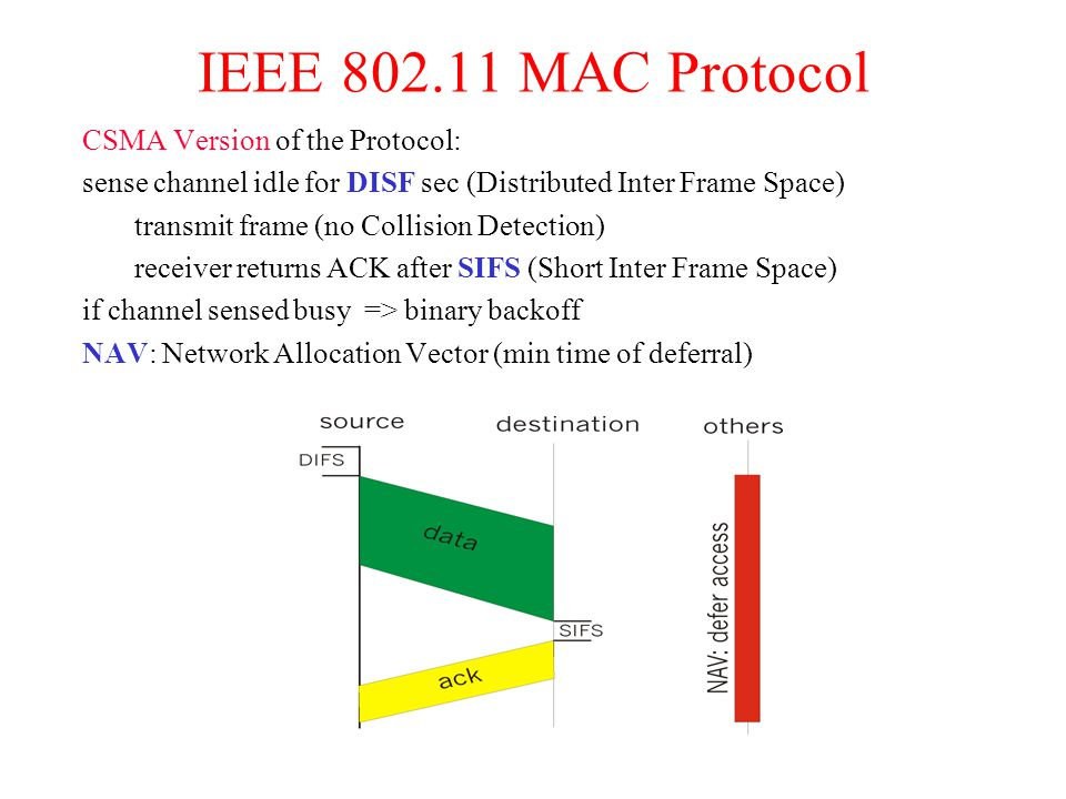 IEEE 802.11 MAC Protocol CSMA Version of the Protocol: