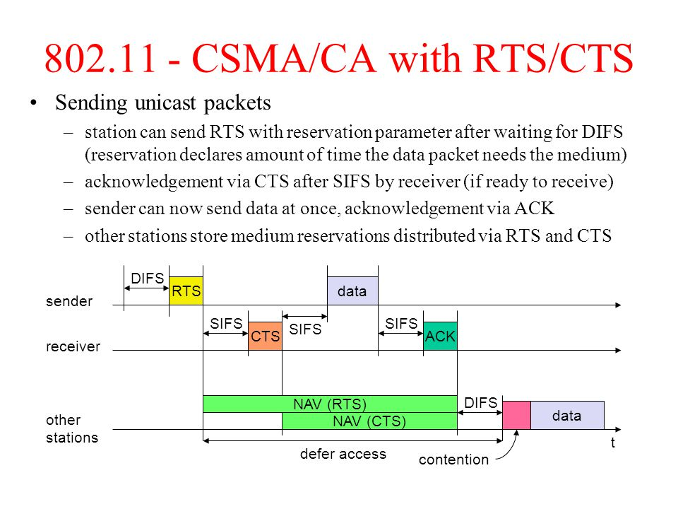802.11 - CSMA/CA with RTS/CTS Sending unicast packets