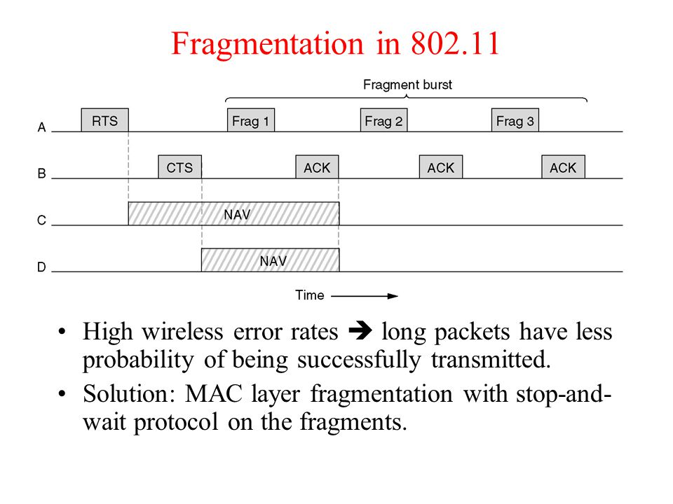 Fragmentation in 802.11 High wireless error rates  long packets have less probability of being successfully transmitted.