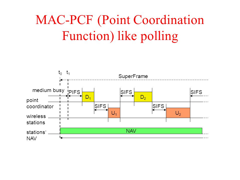 MAC-PCF (Point Coordination Function) like polling