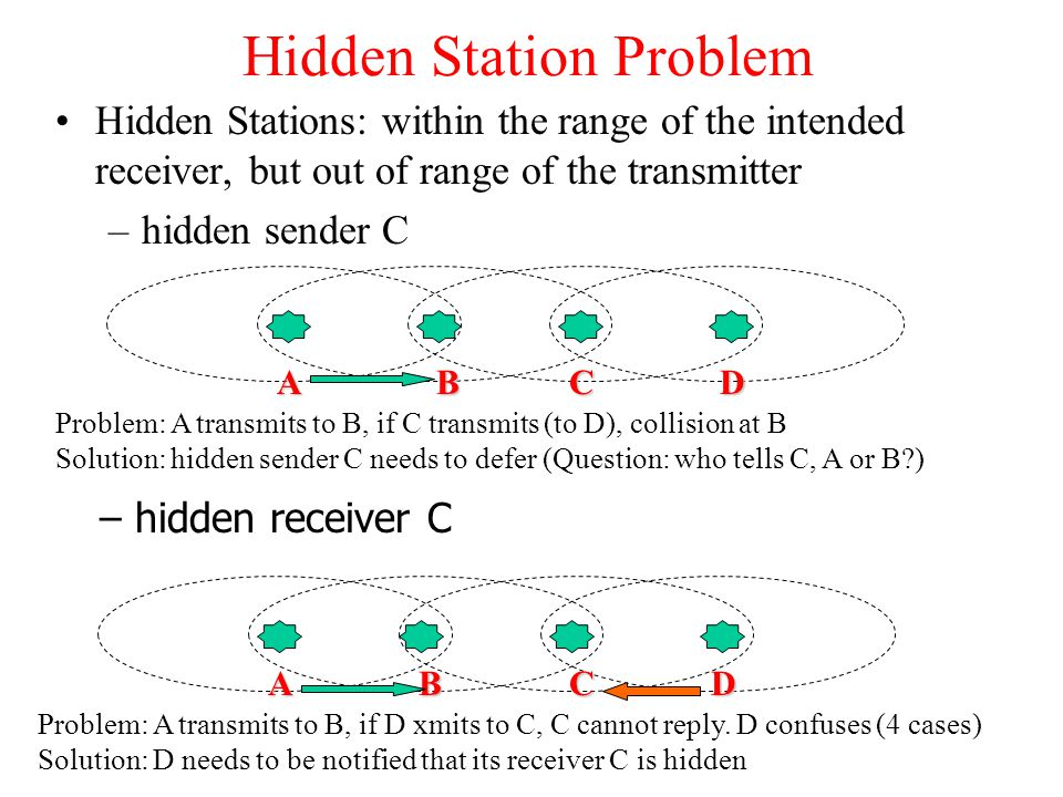 Hidden Station Problem