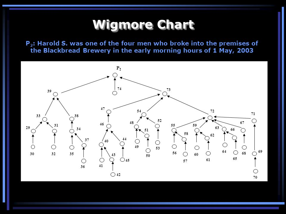 Wigmore Chart P2: Harold S. was one of the four men who broke into the premises of the Blackbread Brewery in the early morning hours of 1 May, 2003.