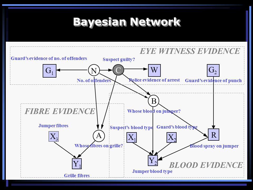 Bayesian Network EYE WITNESS EVIDENCE FIBRE EVIDENCE BLOOD EVIDENCE B