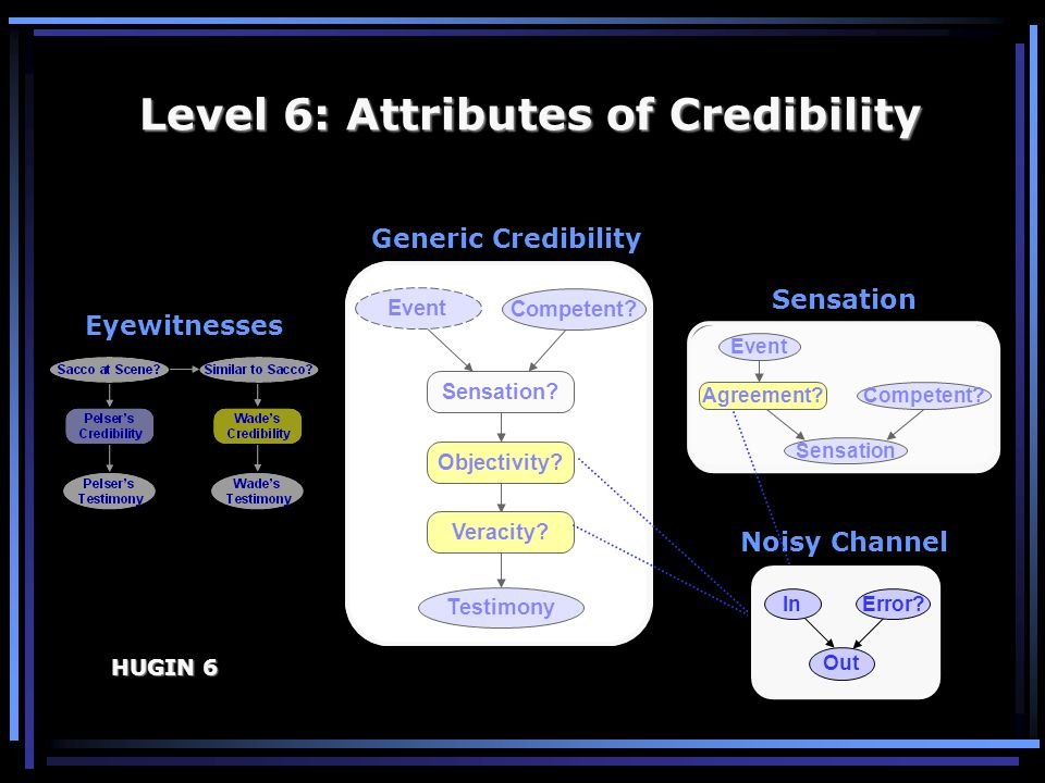Level 6: Attributes of Credibility