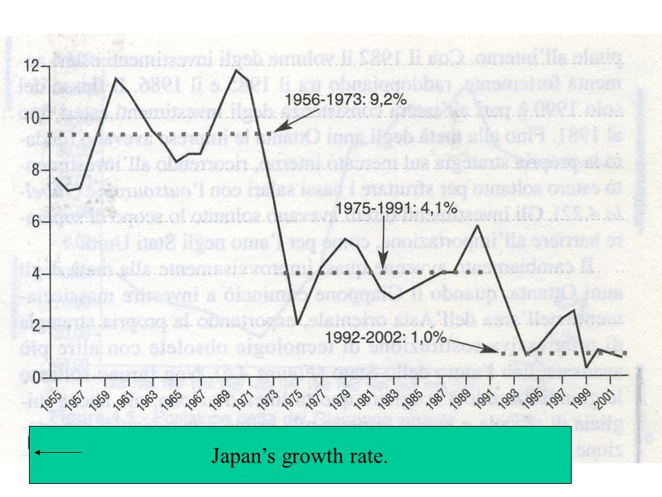Japan's growth rate.