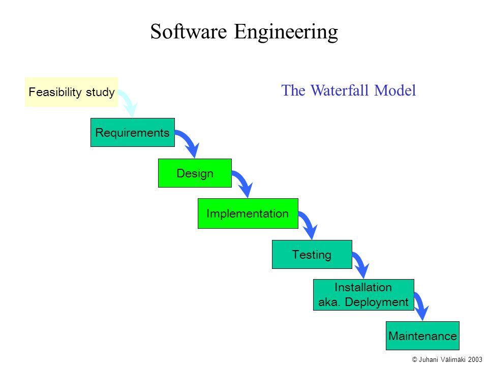 Software Engineering The Waterfall Model Feasibility study