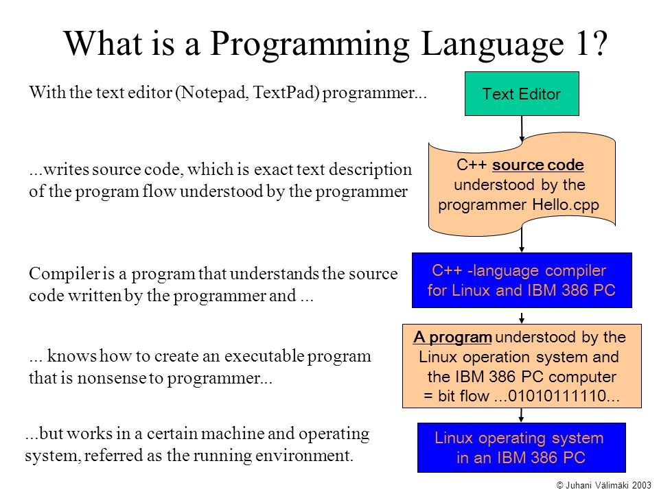 What is a Programming Language 1