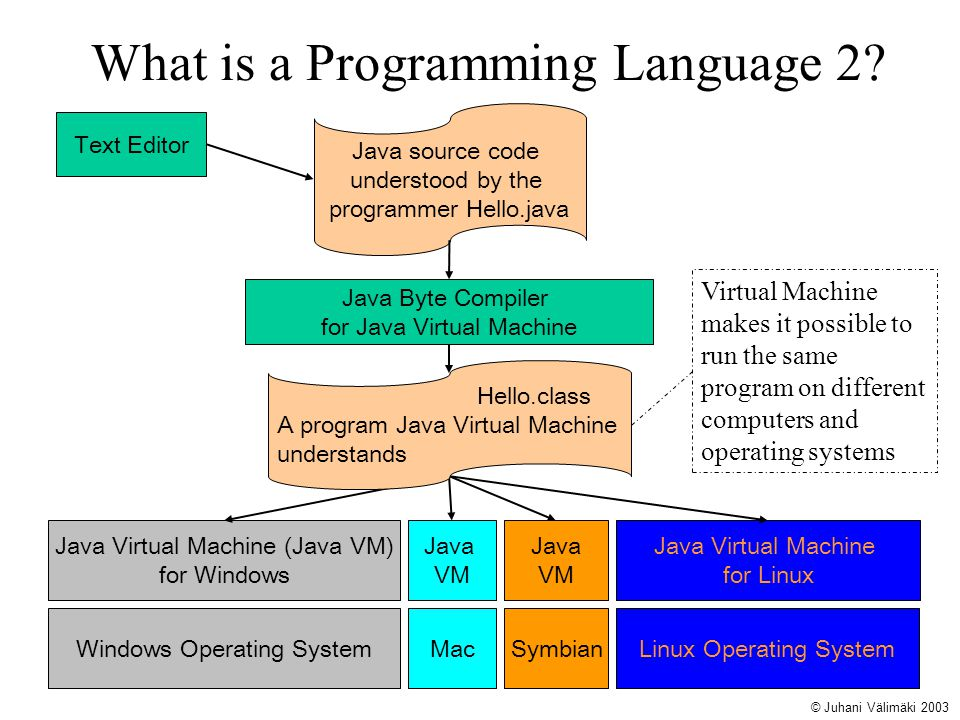 What is a Programming Language 2