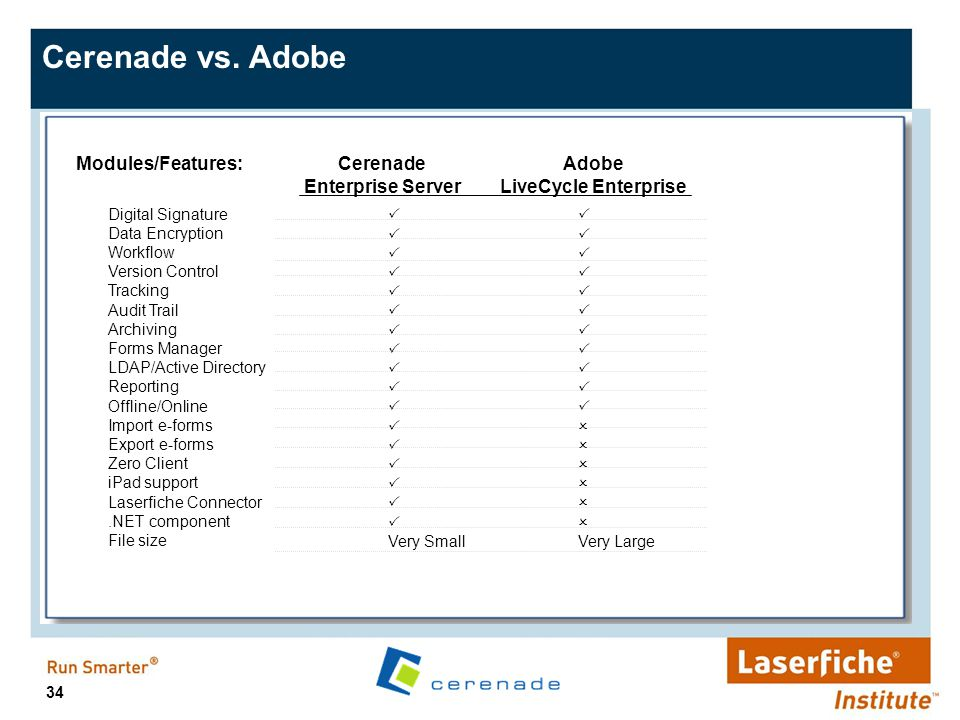 Cerenade vs. Adobe Modules/Features: Cerenade Enterprise Server Adobe