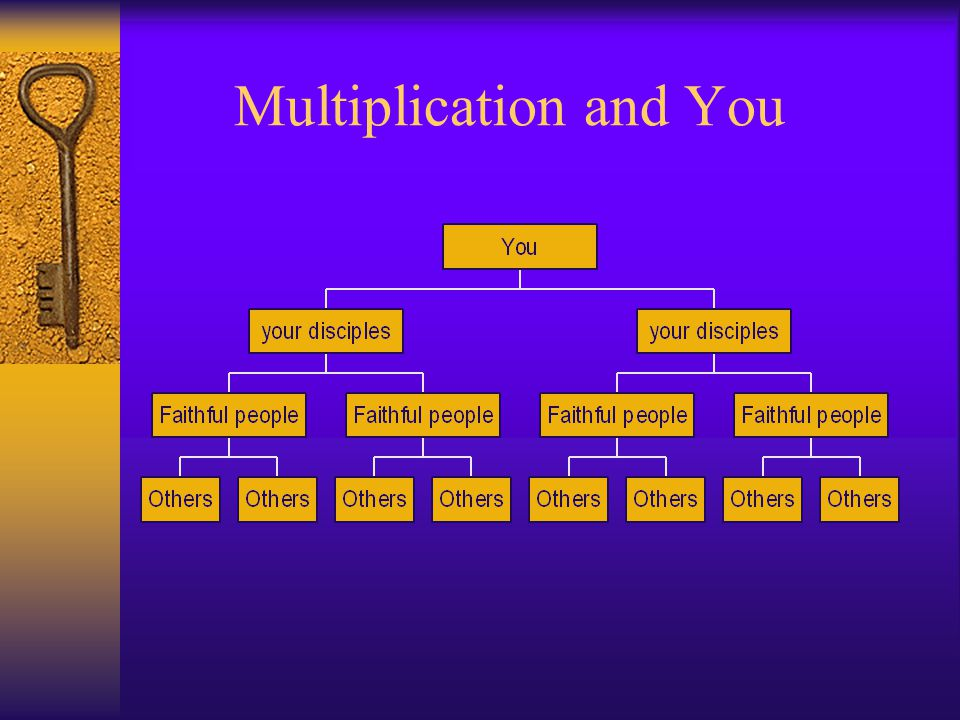 Multiplication and You