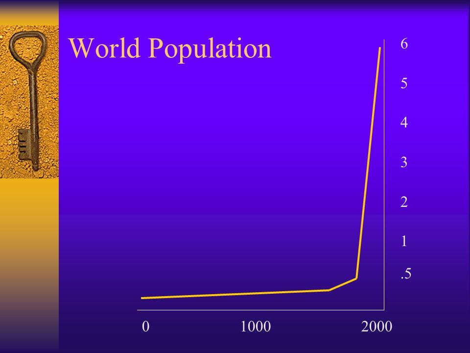 World Population 6 5 4 3 2 1 .5 0 1000 2000
