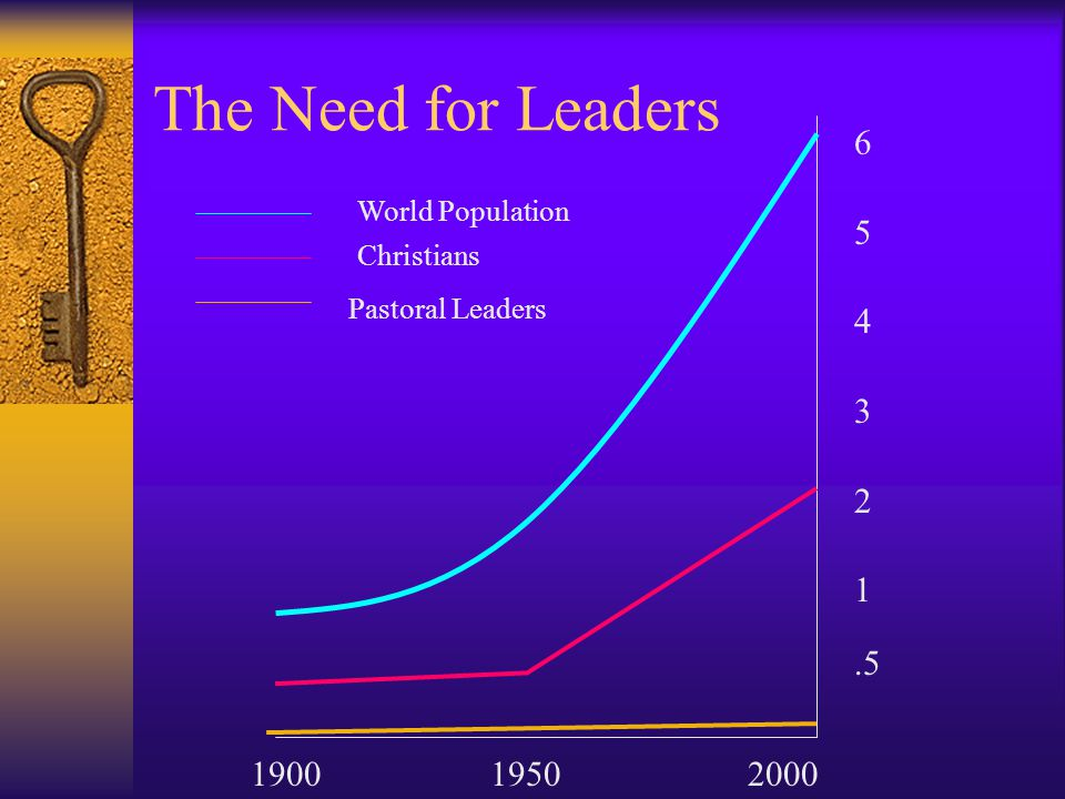The Need for Leaders 6 5 4 3 2 1 .5 1900 1950 2000 World Population