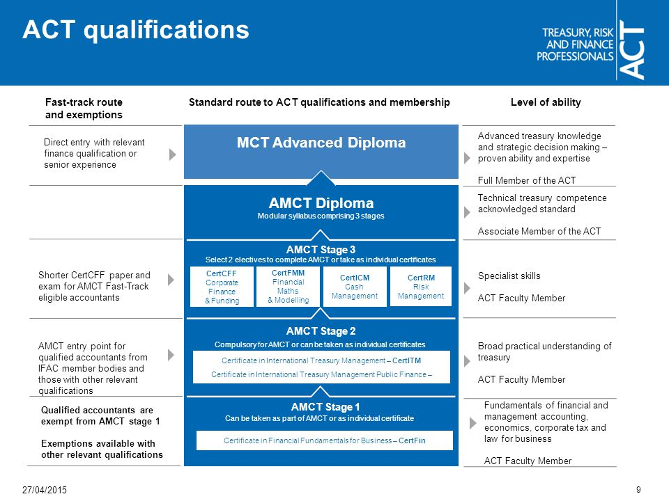 Standard route to ACT qualifications and membership