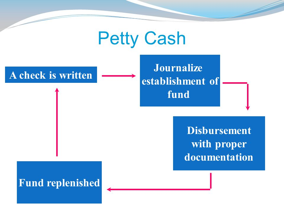 Petty Cash Journalize establishment of A check is written fund