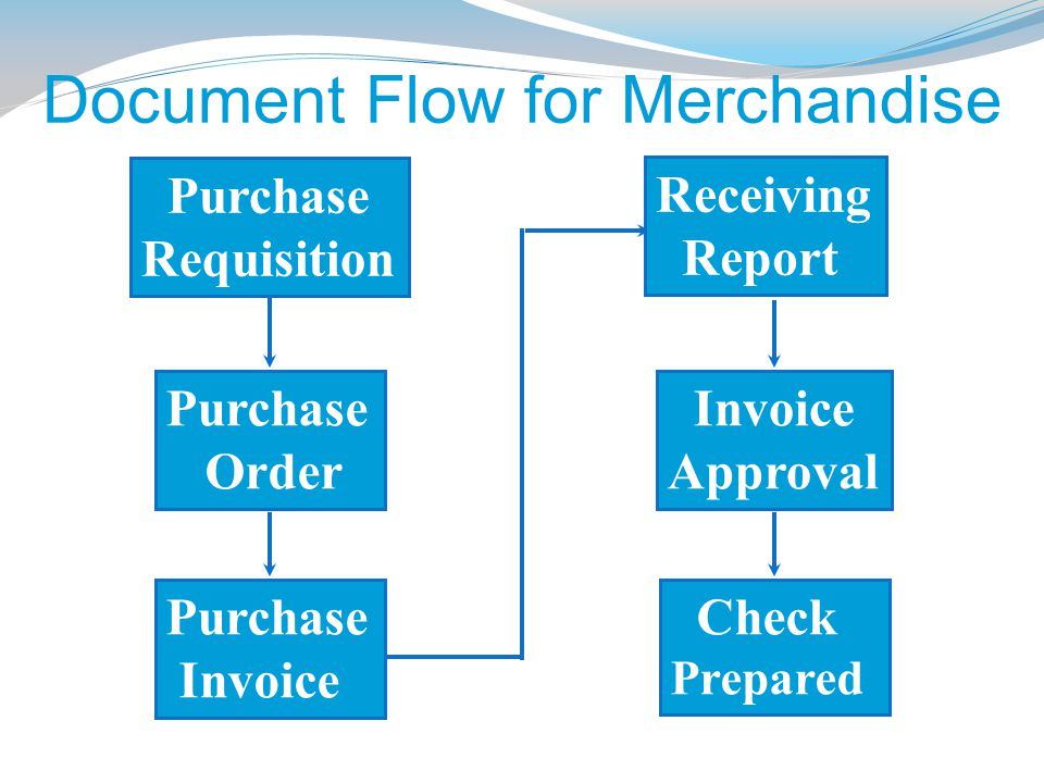 Document Flow for Merchandise