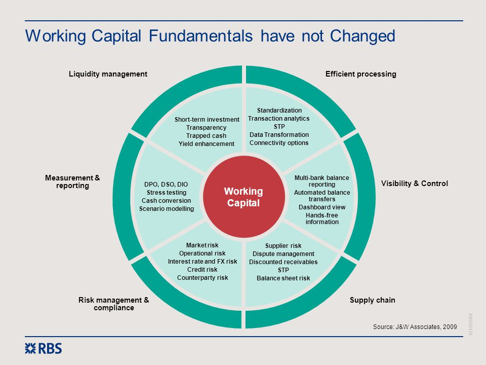 Working Capital Fundamentals have not Changed
