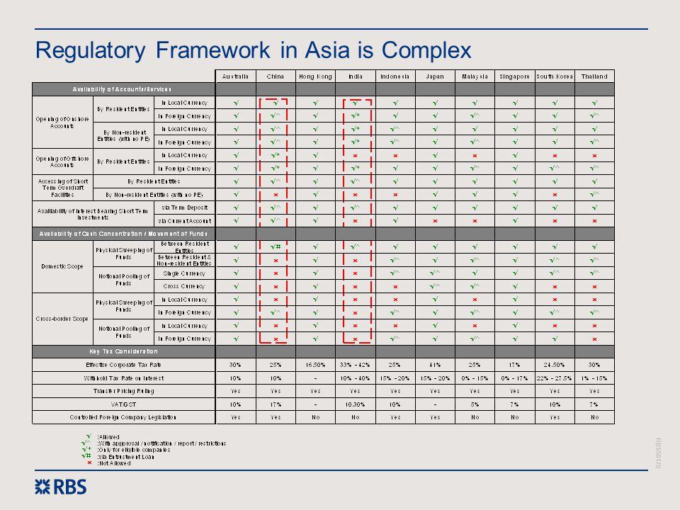 Regulatory Framework in Asia is Complex