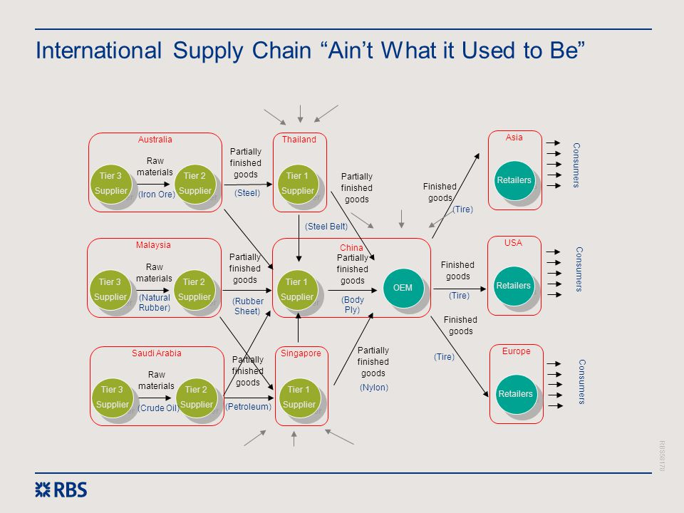 International Supply Chain Ain't What it Used to Be