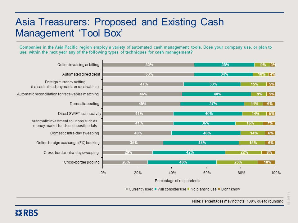 Asia Treasurers: Proposed and Existing Cash Management 'Tool Box'