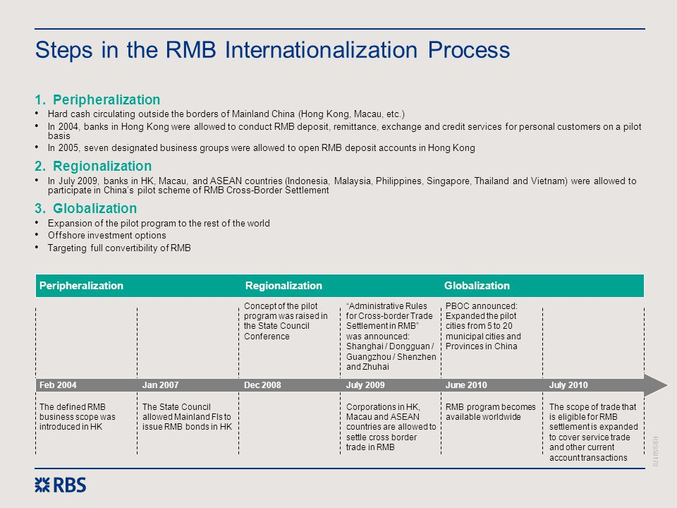 Steps in the RMB Internationalization Process